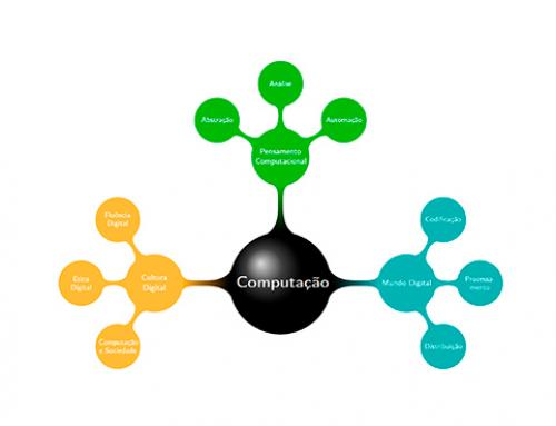 Diretrizes para ensino de Computação na Educação Básica